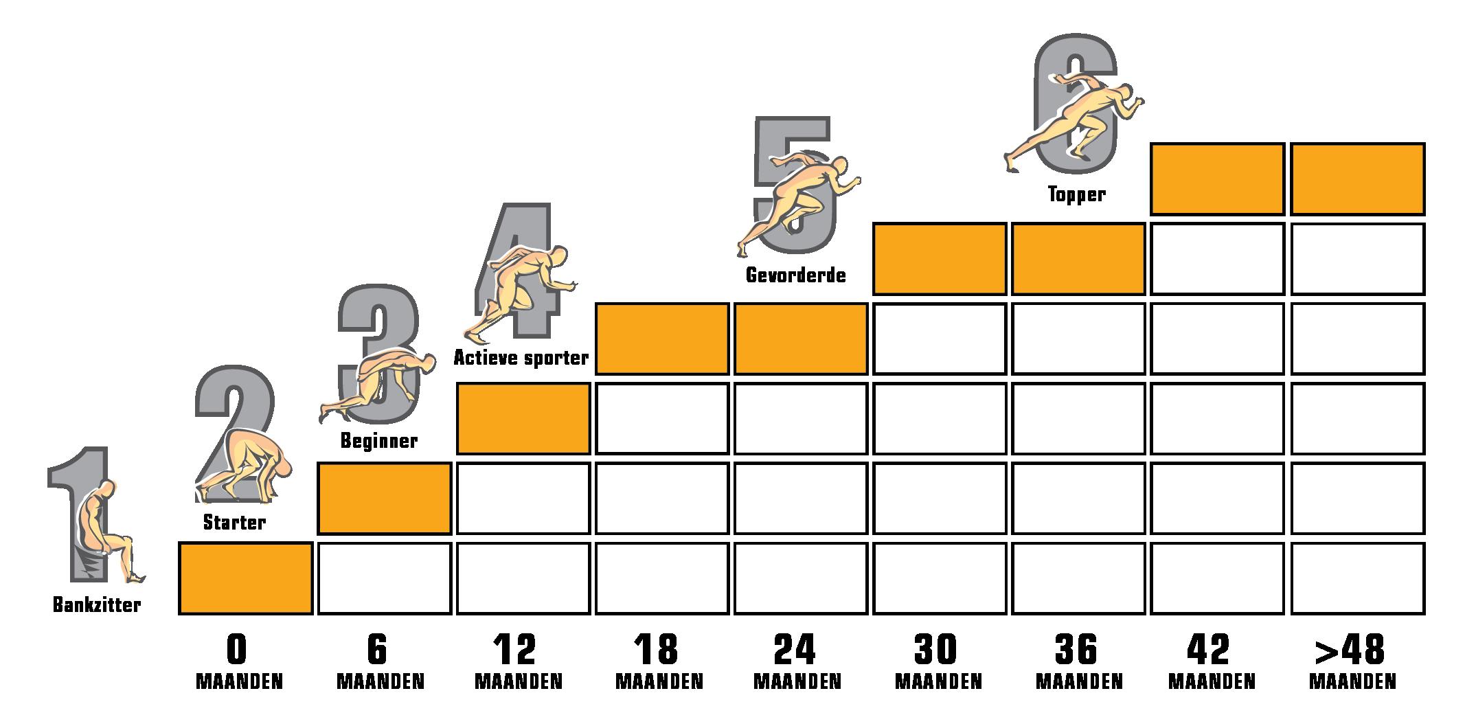 MyFitplan ABC Fitness Elburg